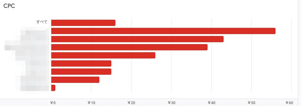 Google Adsenseのクリック単価(CPC)の平均