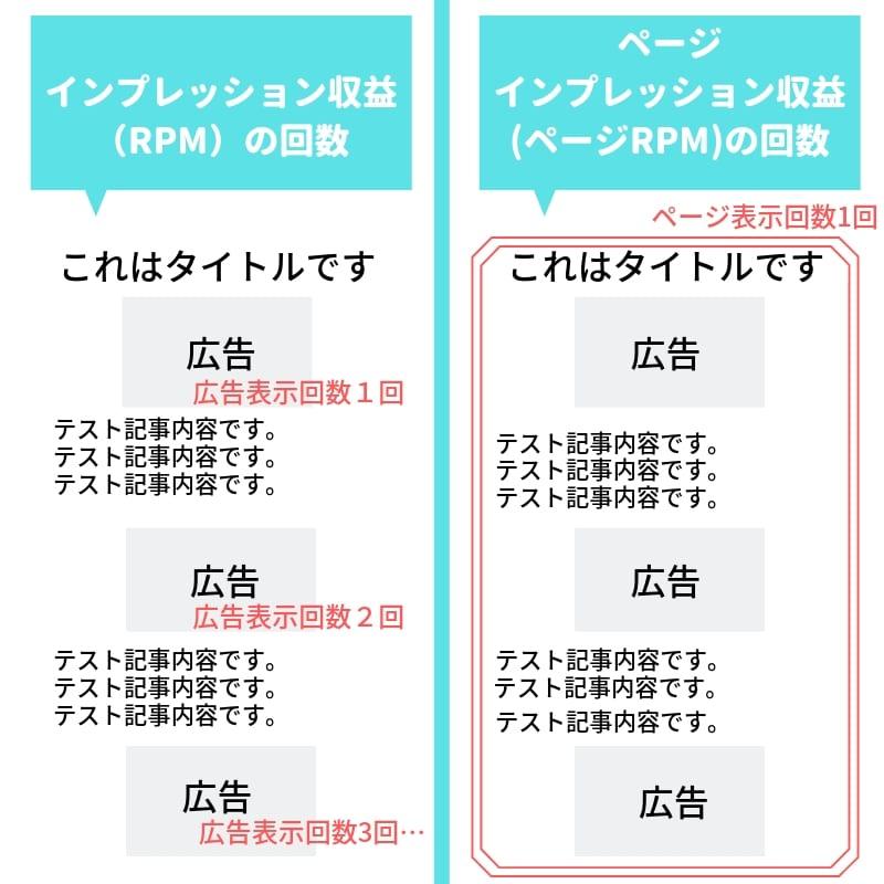 インプレッション収益(RPM)とページインプレション収益()
